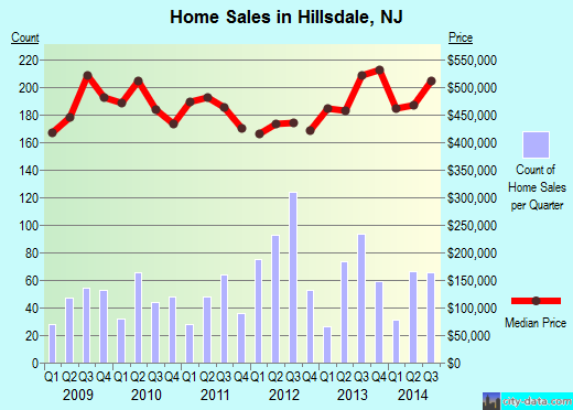 Hillsdale,NJ real estate house value index trend