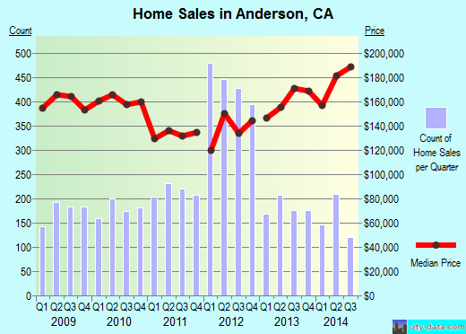 Anderson,CA real estate house value index trend