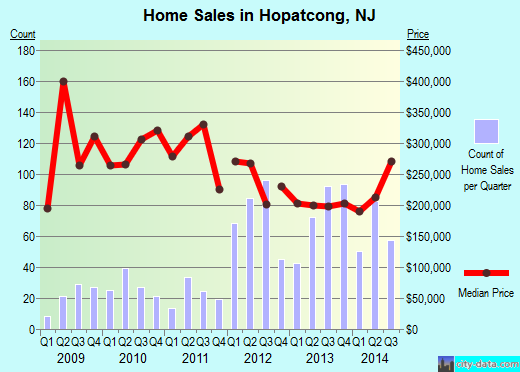 Hopatcong,NJ real estate house value index trend