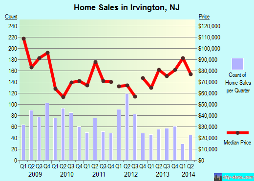 Irvington,NJ real estate house value index trend