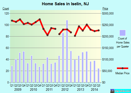 Iselin,NJ real estate house value index trend