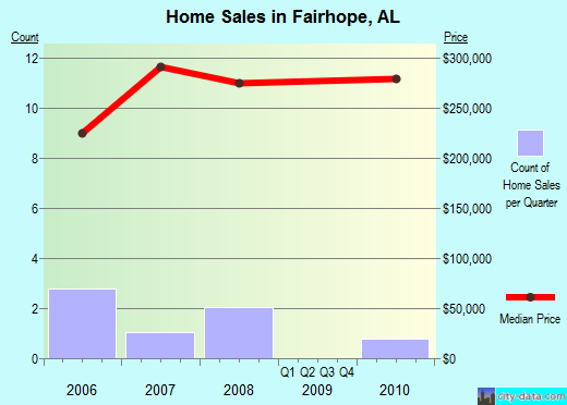 Fairhope,AL real estate house value index trend