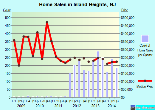 Island Heights,NJ real estate house value index trend