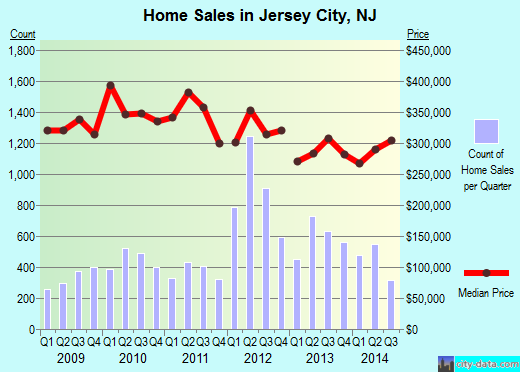 Jersey City,NJ real estate house value index trend