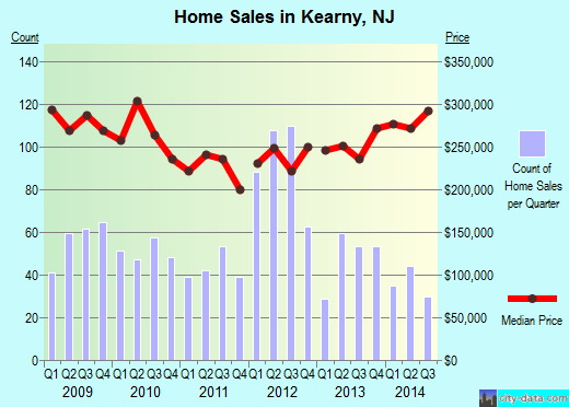 Kearny,NJ real estate house value index trend