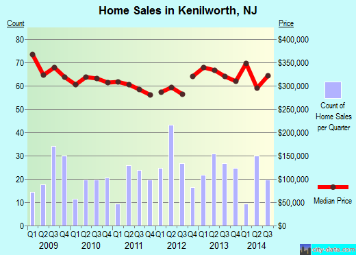 Kenilworth,NJ real estate house value index trend
