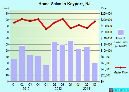 Keyport,NJ real estate house value index trend