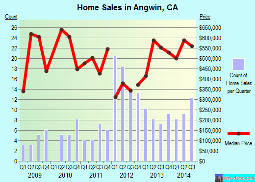 Angwin,CA real estate house value index trend