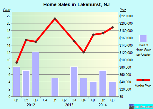 Lakehurst,NJ real estate house value index trend