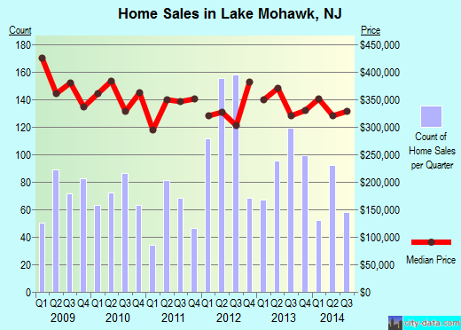 Lake Mohawk,NJ real estate house value index trend