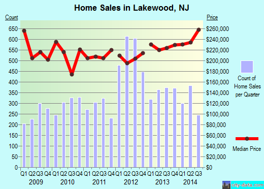 Lakewood,NJ real estate house value index trend