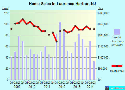 Laurence Harbor,NJ real estate house value index trend