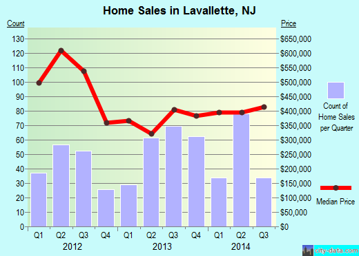Lavallette,NJ real estate house value index trend