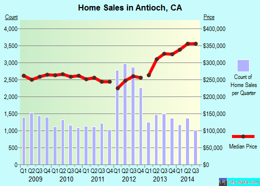 Antioch,CA real estate house value index trend