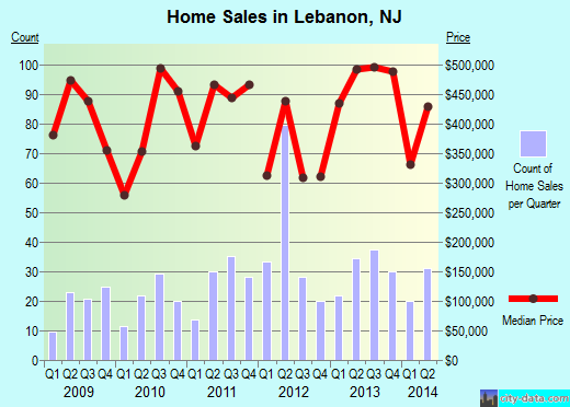 Lebanon,NJ real estate house value index trend