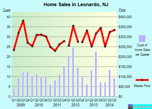 Leonardo,NJ real estate house value index trend