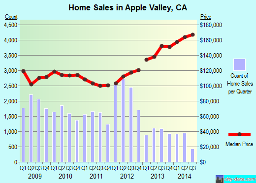 Apple Valley,CA real estate house value index trend