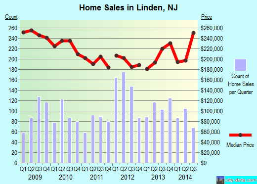 Linden,NJ real estate house value index trend