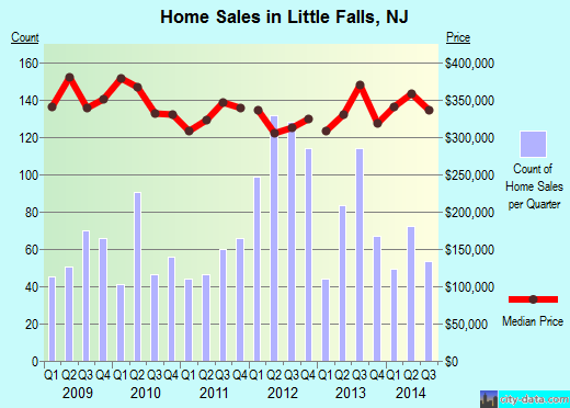 Little Falls,NJ real estate house value index trend