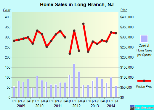 Long Branch,NJ real estate house value index trend