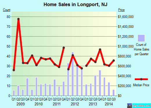 Longport,NJ real estate house value index trend