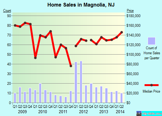 Magnolia,NJ real estate house value index trend
