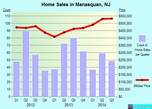 Manasquan,NJ real estate house value index trend