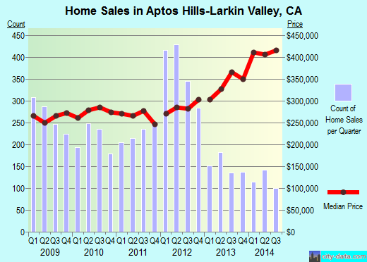 Aptos Hills-Larkin Valley,CA real estate house value index trend