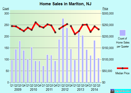 Marlton,NJ real estate house value index trend