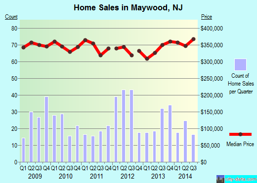 Maywood,NJ real estate house value index trend