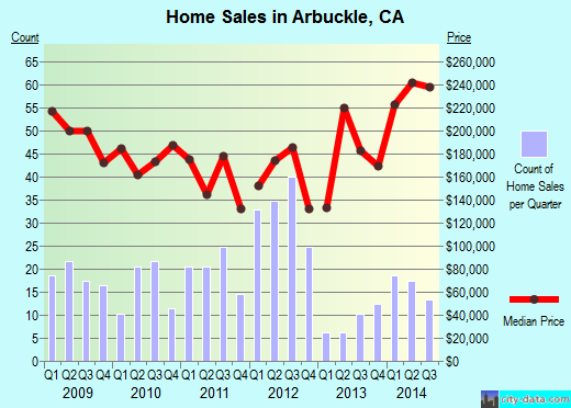 Arbuckle,CA real estate house value index trend