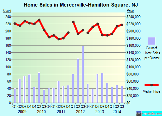 Mercerville-Hamilton Square,NJ real estate house value index trend