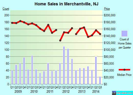 Merchantville,NJ real estate house value index trend