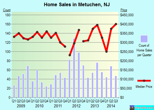Metuchen,NJ real estate house value index trend