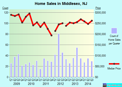 Middlesex,NJ index of house prices