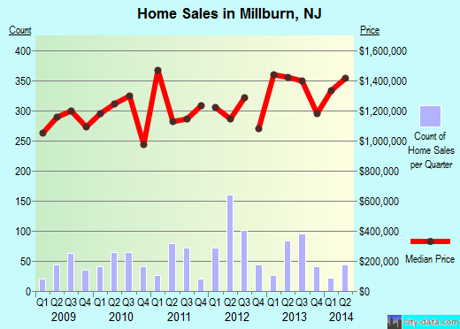 Millburn,NJ real estate house value index trend