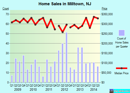 Milltown,NJ real estate house value index trend