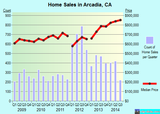 Arcadia,CA real estate house value index trend