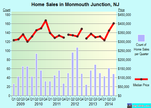 Monmouth Junction,NJ real estate house value index trend