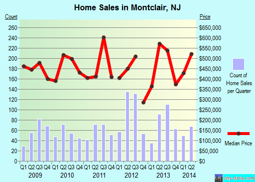 Montclair,NJ index of house prices