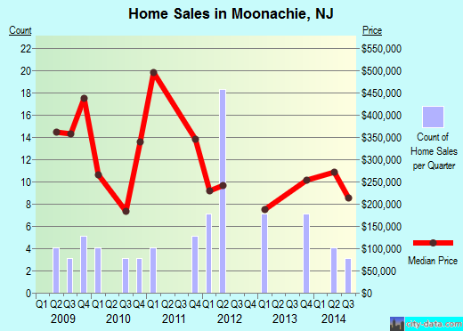 Moonachie,NJ real estate house value index trend