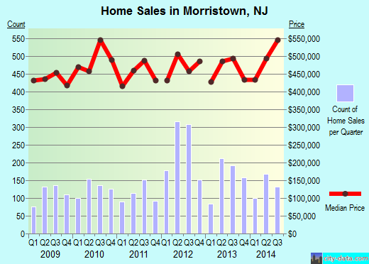 Morristown,NJ real estate house value index trend