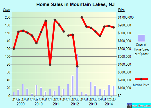 Mountain Lakes,NJ real estate house value index trend
