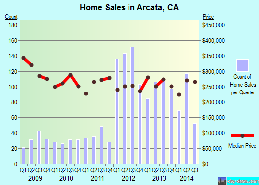 Arcata,CA real estate house value index trend