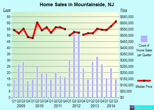 Mountainside,NJ real estate house value index trend