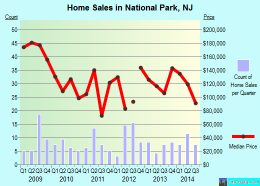 National Park,NJ real estate house value index trend