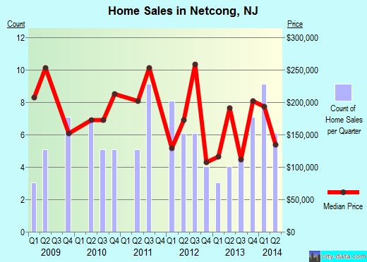 Netcong,NJ real estate house value index trend
