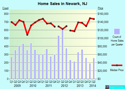 Newark,NJ real estate house value index trend