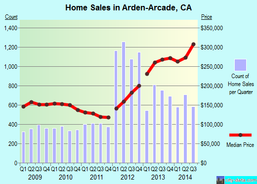 Arden-Arcade,CA real estate house value index trend