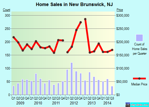 New Brunswick,NJ real estate house value index trend
